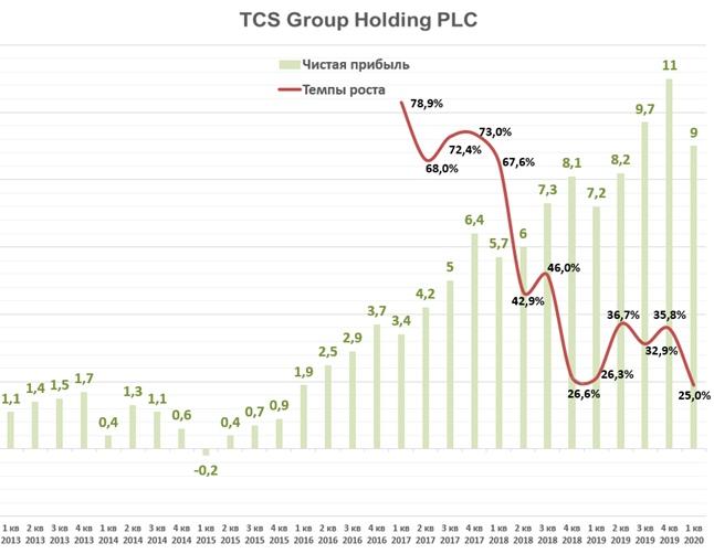 TCS Group Holding: отчет за 1 квартал 2020 года., изображение №1