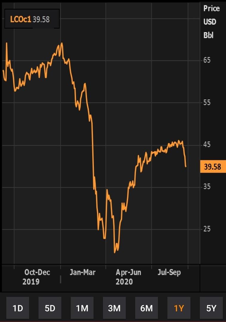 Рубль в слабом положении