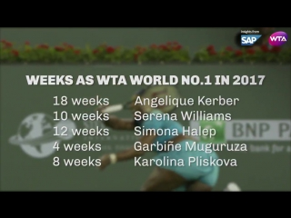 Season review: 2017 saw five players crowned #wta world no.1 / tennis insight