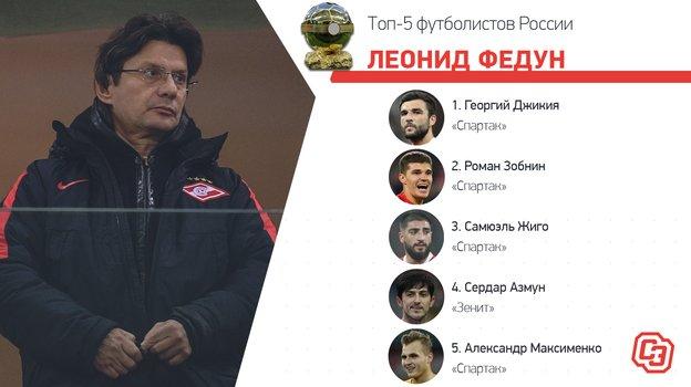 Как голосовали Тедеско и Федун при определении лучшего игрока России