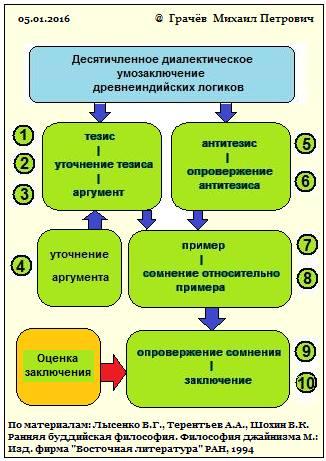 десятичленный алгоритм древнеиндийских логиков