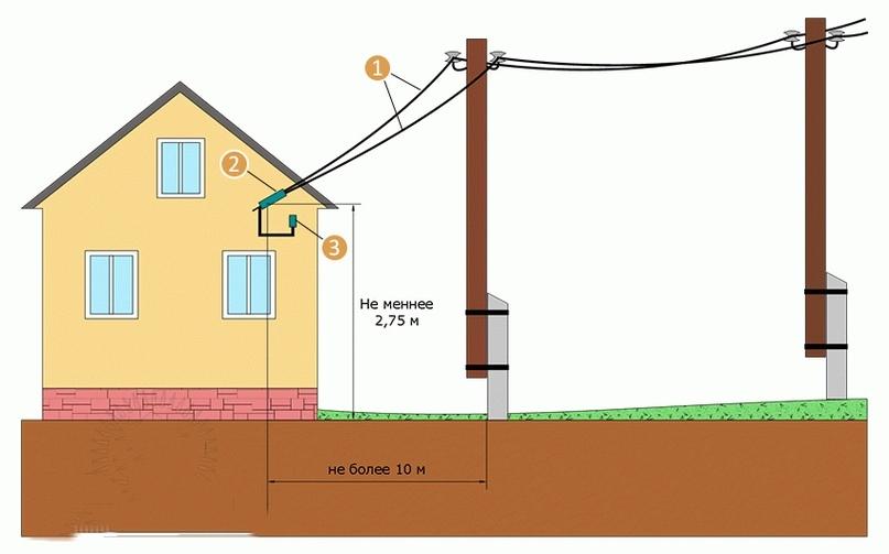 1 — провода СИП; 2 — крепление СИП к дому; 3 — ввод кабеля в дом через гильзу