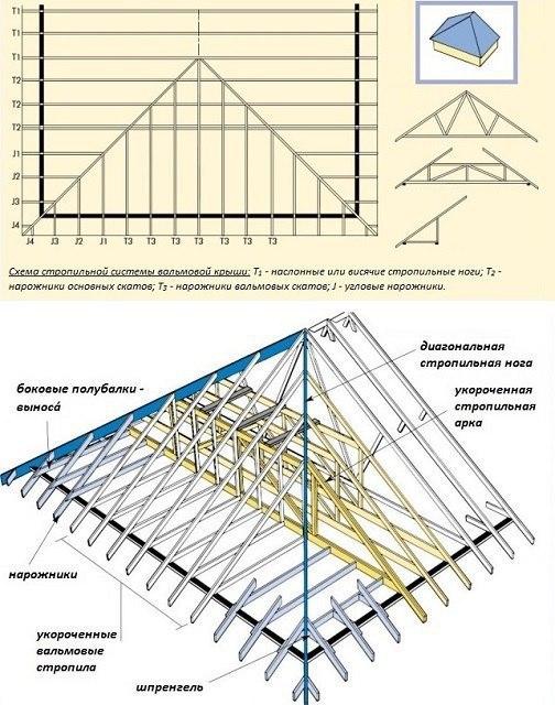 Виды и схемы стропильных систем, изображение №3