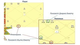 Ишта и Дхарма дэваты, как узнать своих персональных божеств по натальной карте