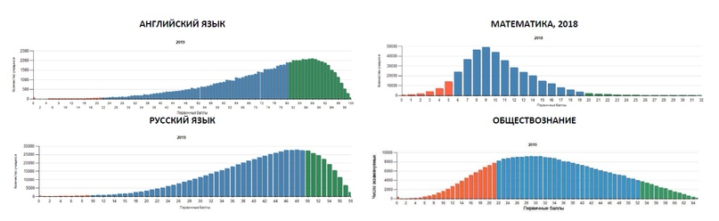 Распределение результатов ЕГЭ 2019 (профильная математика — 2018 год)