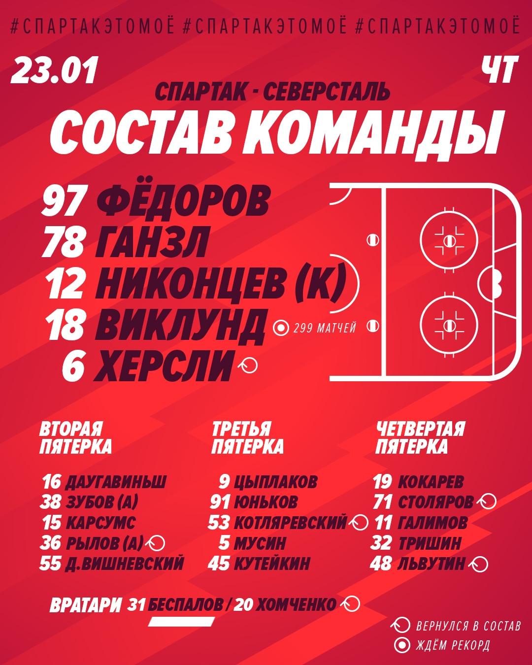 Состав «Спартака» на матч с «Северсталью»