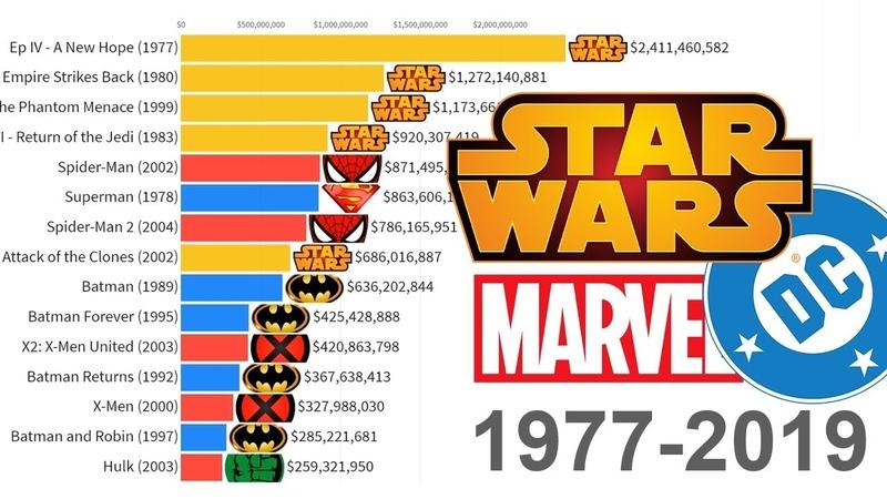 Star Wars vs Marvel vs DC: Most Money Grossing Movies 1977 - 2019