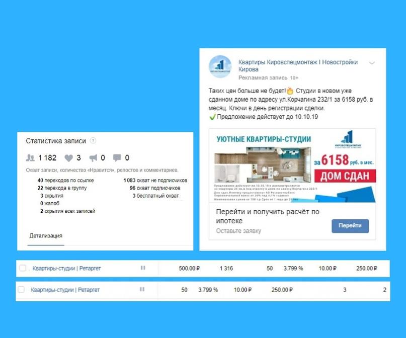 Кейс: 29 заявок по 837 рублей на покупку квартир от застройщика в Кирове за 2 месяца, изображение №13
