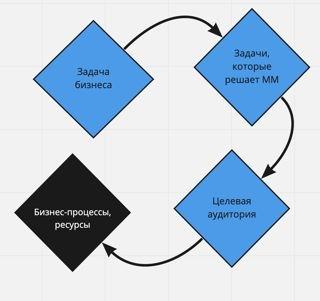 Главное четко определить задачу, которую нужно решить, понять, способен ли ее решить мессенджер-маркетинг, убедиться в наличии аудитории продукта в канале, сверить ресурсы, а потом приступить к внедрению