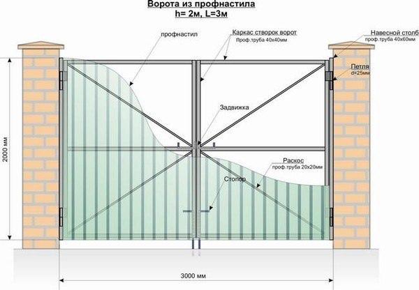 Наиболее распространенные конструкции ворот  Ворота из профнастила распашные представляют...