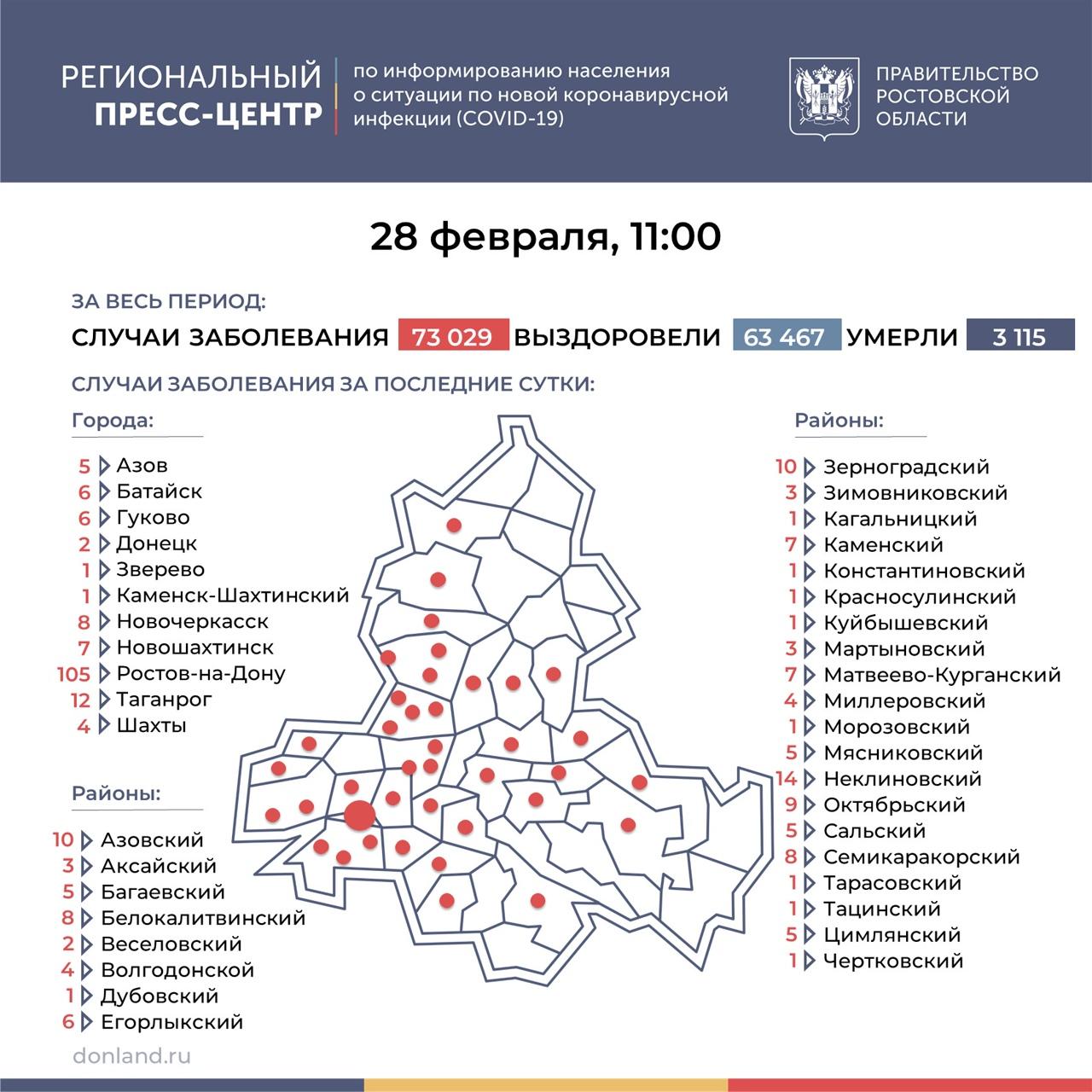 На Дону число инфицированных COVID-19 выросло на 284, в Таганроге 12 новых случаев
