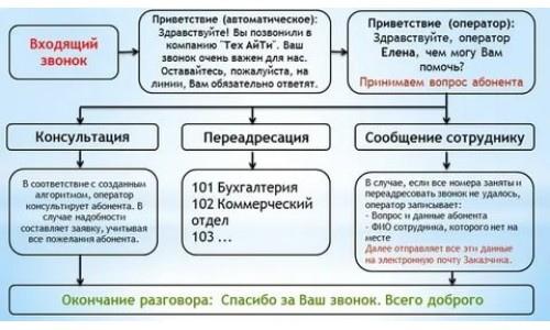 Скрипт секретаря входящий звонок Екатеринбург