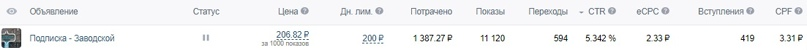 Как мы получили 1351 подписчика «Вконтакте» по 7₽ за 1 месяц для MRMAG.RU, изображение №14