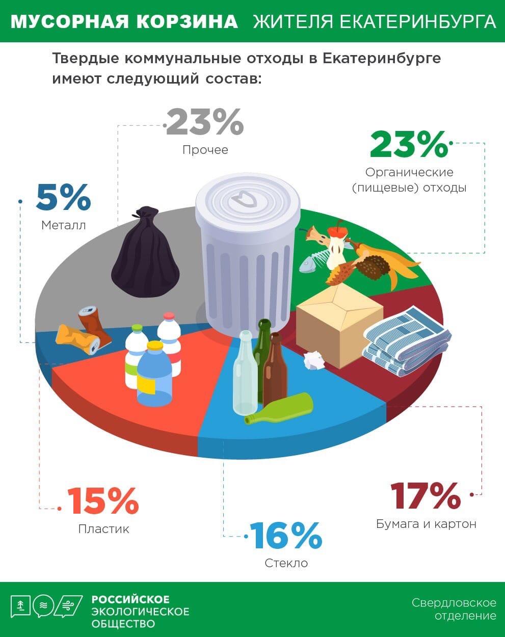❗️Специалисты свердловского отделения Российского экологического общества проанализировали