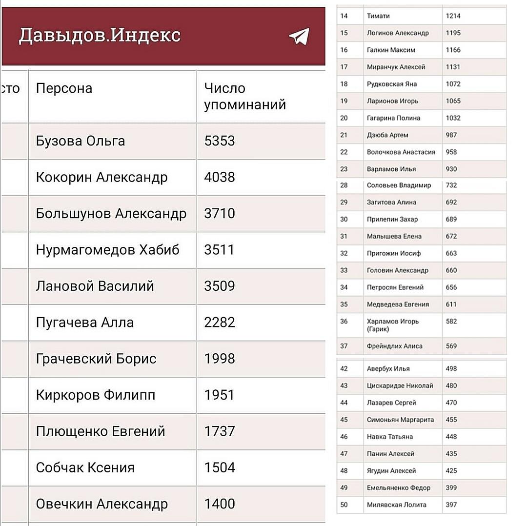 Май Абрикосов об Ольге Бузовой