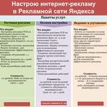 Настраиваю РСЯ (Рекламная Сеть Яндекса) в Яндекс.Директ.