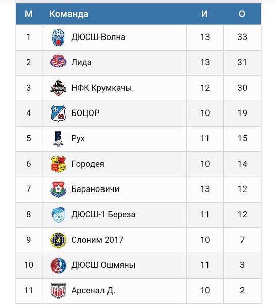 """Турнирная таблица чемпионата Первой лиги Беларуси-2020/21 U-16 (юноши 2005 года рождения) на 25 апреля. Группа """"Б""""."""