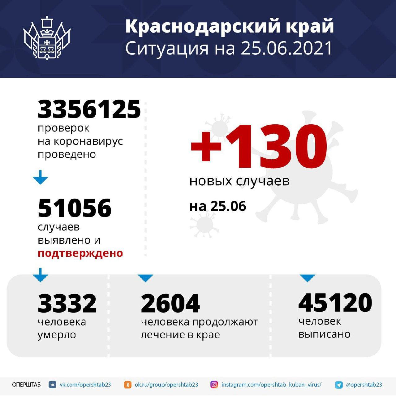 В регионе за сутки выявили 130 случаев COVID-19Среди...