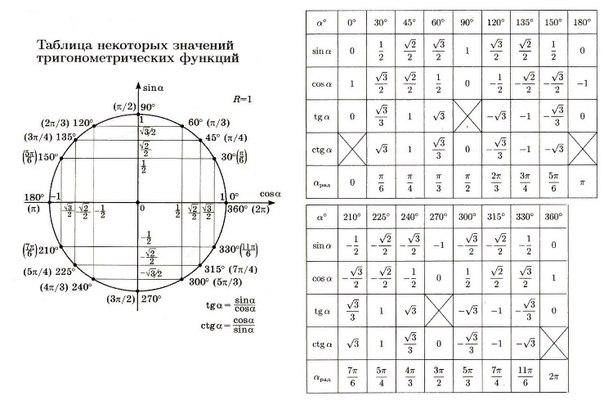 Значения тригонометрических функций картинка